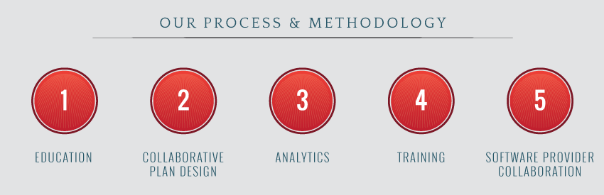 Process and Methodology